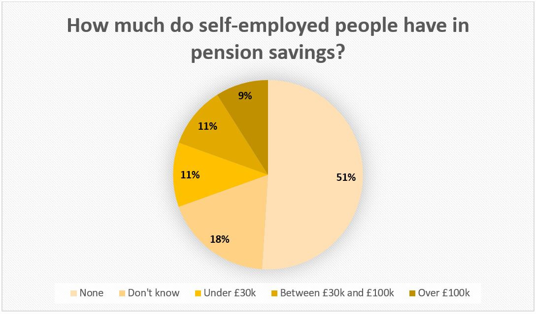 How much do self-employed people have in savings?