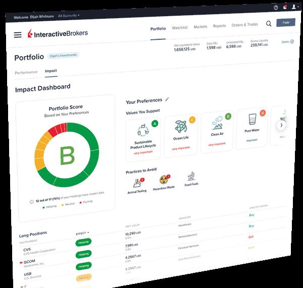Interactive Brokers Impact Dashboard