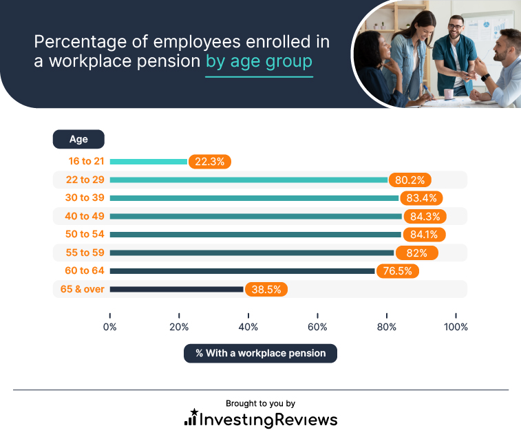 Percentage of employees enrolled in a workplace pension by age group