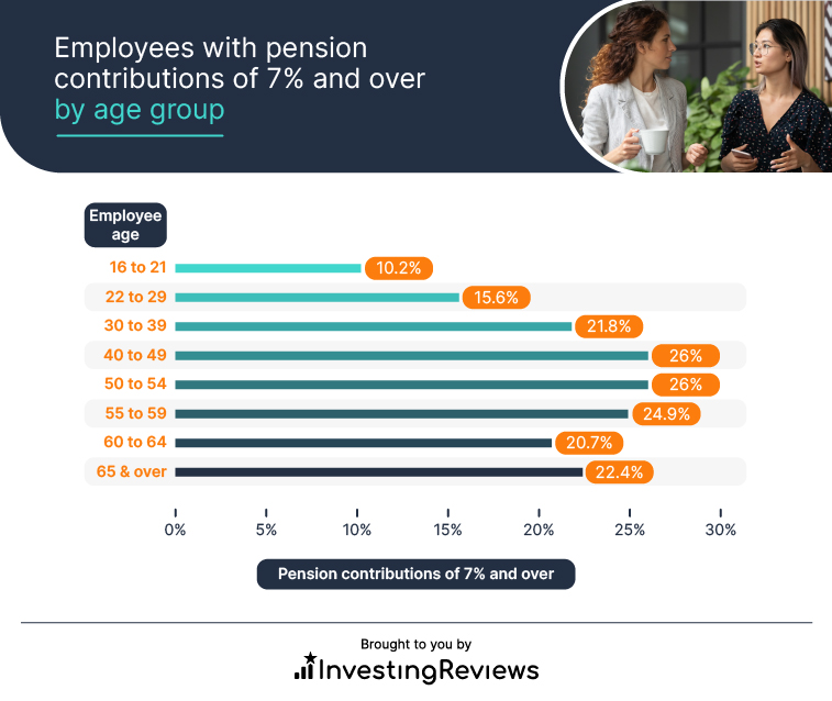 Employees with pension contributions of 7% and over by age group