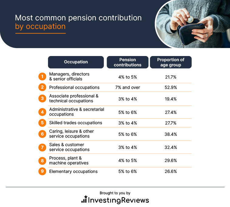 Most common pension contribution by occupation