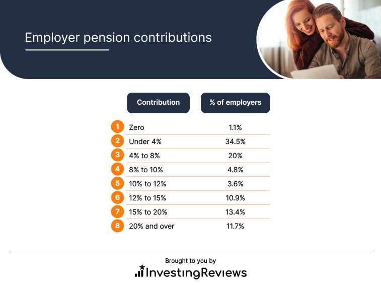 Employer pension contributions