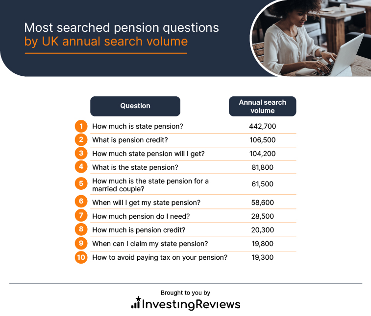 Most searched pension questions by UK annual search volume