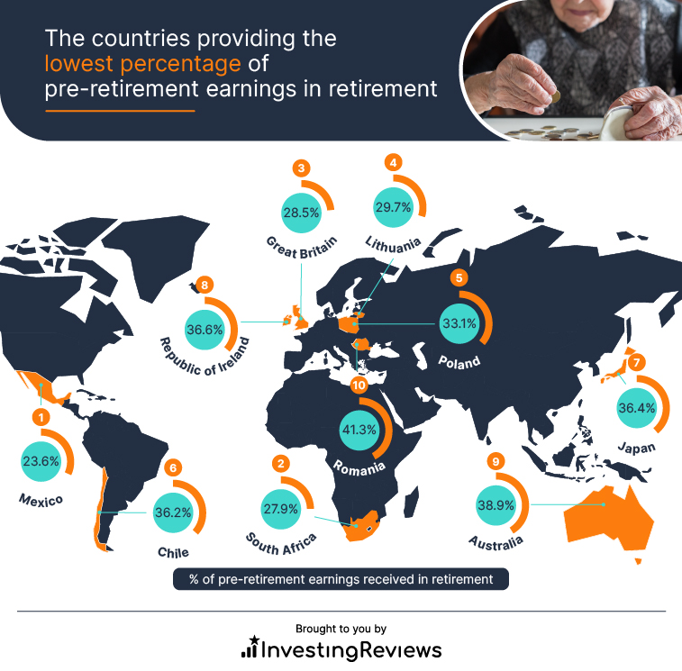 The countries providing the lowest percentage of pre-retirement earnings in retirement