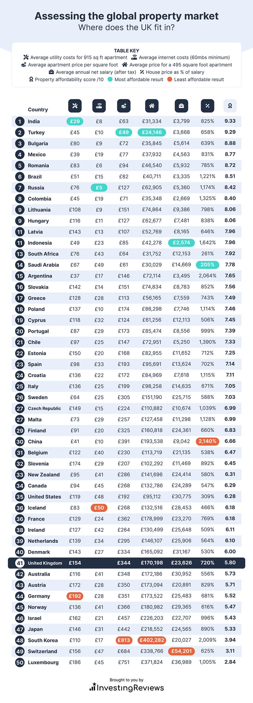 Assessing the global property market full table